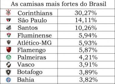 Segundo pesquisa, Bahia está entre as dez camisas mais valiosas do país
