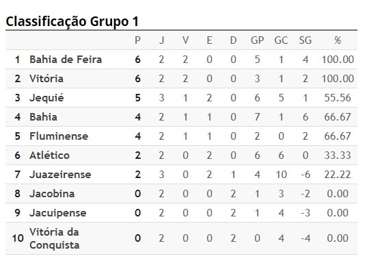 Bahia Notícias   Esportes   Notícia   Campeonato Baiano  confira os ... 43728e2007940