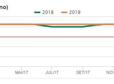 Economia deve crescer em 2,75%, estima projeção do Banco Central
