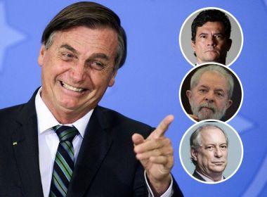 Bolsonaro lidera todos os cenários para 2022 e vence nomes como Lula, Moro e Ciro